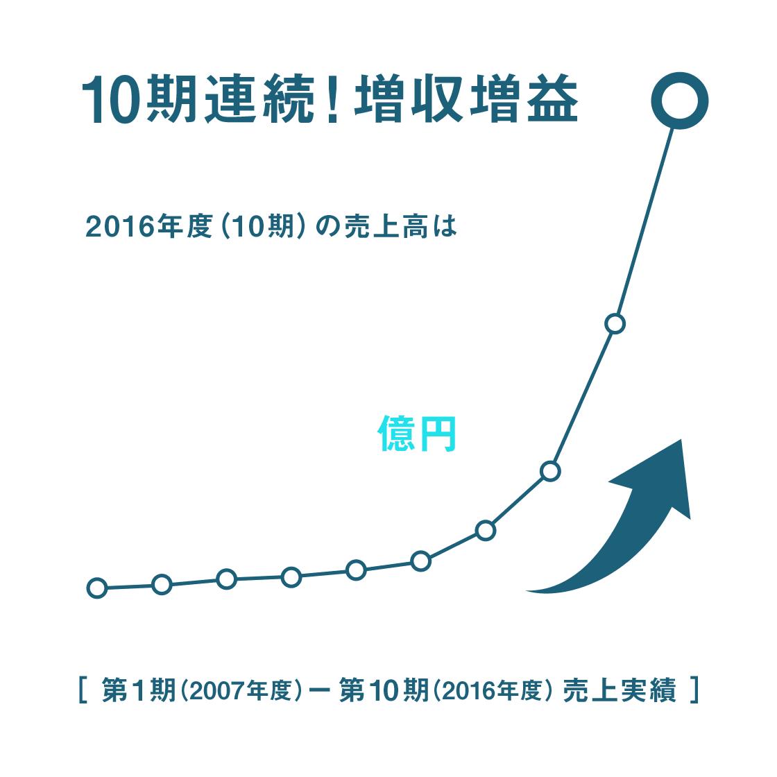 10期連続!増収増益